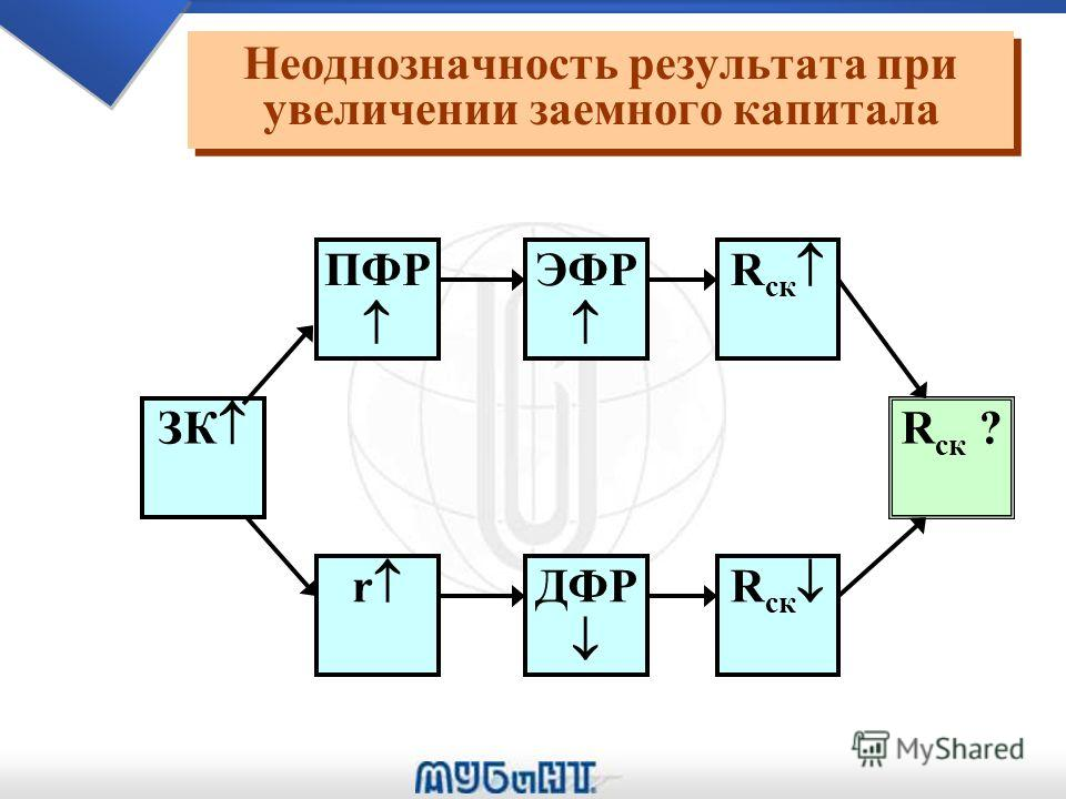 Факторы, влияющие на эффект финансового рычага Факторы, влияющие на эффект финансового рычага ЭР ЗК R =ЭР *(1-t ) t ДФР =R -r *(1-t) r ПФР =ЗК /СК СК ЭФР =ПФР ДФР R ск =П ч /СК