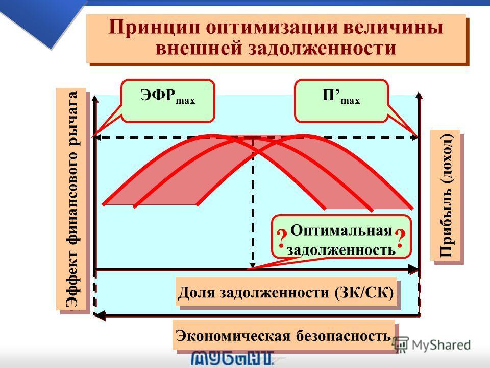 Rск ЗК/СК Оптимальное соотношение между собственным и заемным капиталом Оптимальное соотношение между собственным и заемным капиталом (ЗК/СК) opt Rск=f(ЗК/СК)