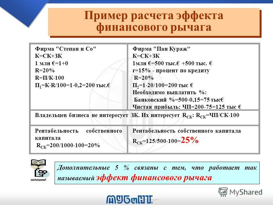 Примеры структуры капитала фирм (%) Примеры структуры капитала фирм (%) Вид бизнеса СК Заёмный капитал Всего >1 года