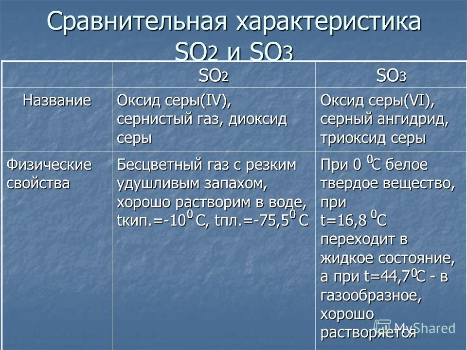Сравнительная характеристика SO 2 и SO 3 SO 2 SO 3 Название Оксид серы(IV), сернистый газ, диоксид серы Оксид серы(VI), серный ангидрид, триоксид серы Физические свойства Бесцветный газ с резким удушливым запахом, хорошо растворим в воде, tкип.=-10 С