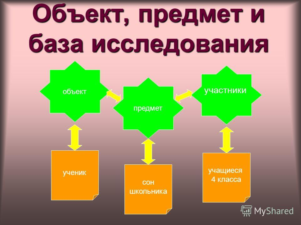 Объект, предмет и база исследования объект предмет участники ученик учащиеся 4 класса сон школьника