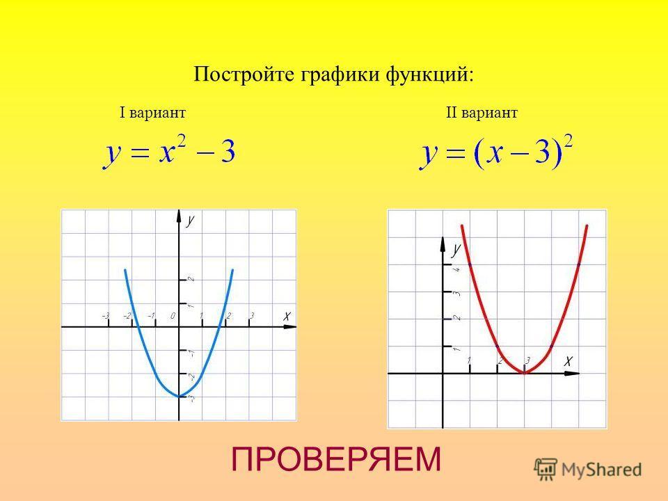 Постройте графики функций: I вариантII вариант ПРОВЕРЯЕМ