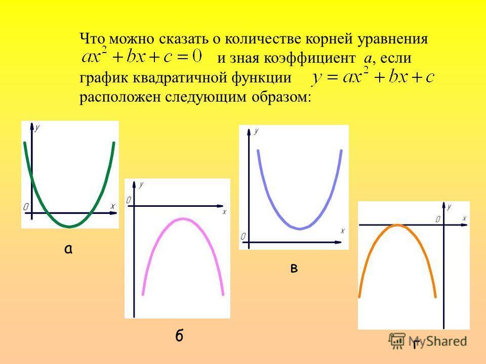 Что можно сказать о количестве корней уравнения и зная коэффициент а, если график квадратичной функции расположен следующим образом: а б в г