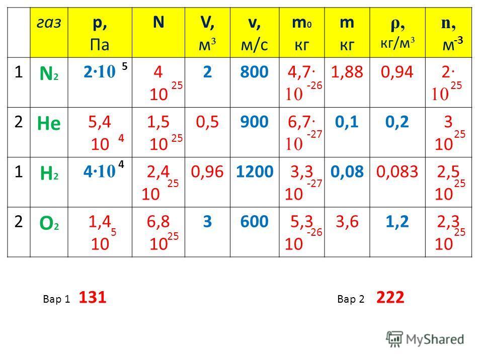 газр, Па NV,м³V,м³ v, м/с m 0 кг m кг ρ, кг/м ³ n,мn,м 1 N2N2 2 ·10 4 10 28004,7 · 10 1,880,942 · 10 2 He 5,4 10 1,5 10 0,59006,7 · 10 0,10,23 10 1 H2H2 4 ·10 2,4 10 0,9612003,3 10 0,080,0832,5 10 2 O2O2 1,4 10 6,8 10 36005,3 10 3,61,22,3 10 5 -3 4 -
