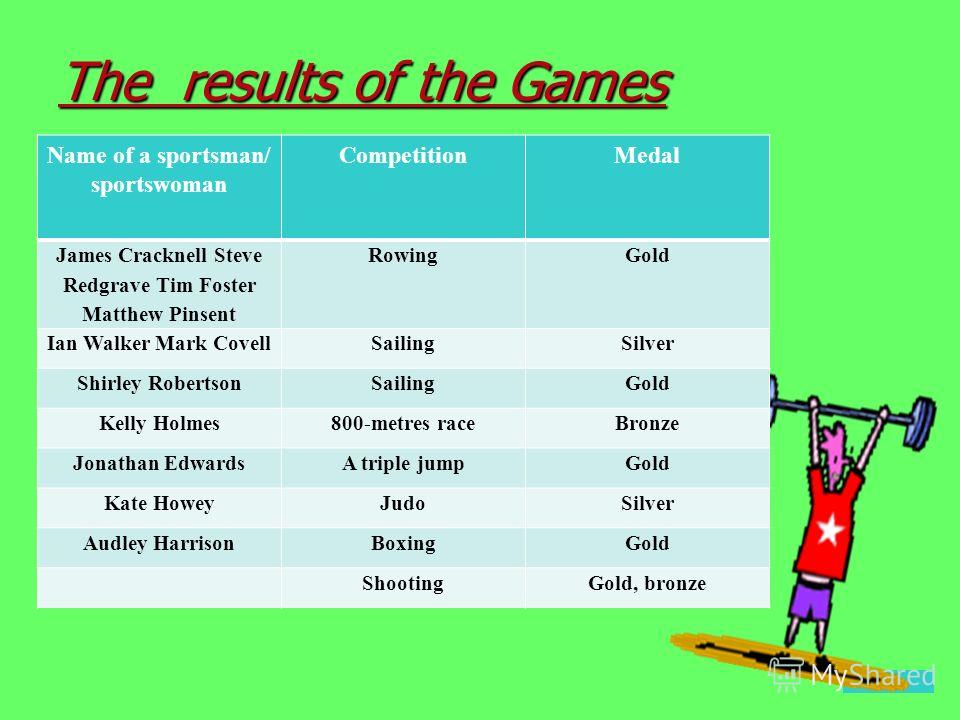 Choose the statements which may be the right answer. - The British Olympic Team was the most numerous one. - The British sportsmen set many Olympic and World records. - The British sportsmen and sportswomen won a lot of medals. - They had the most fa