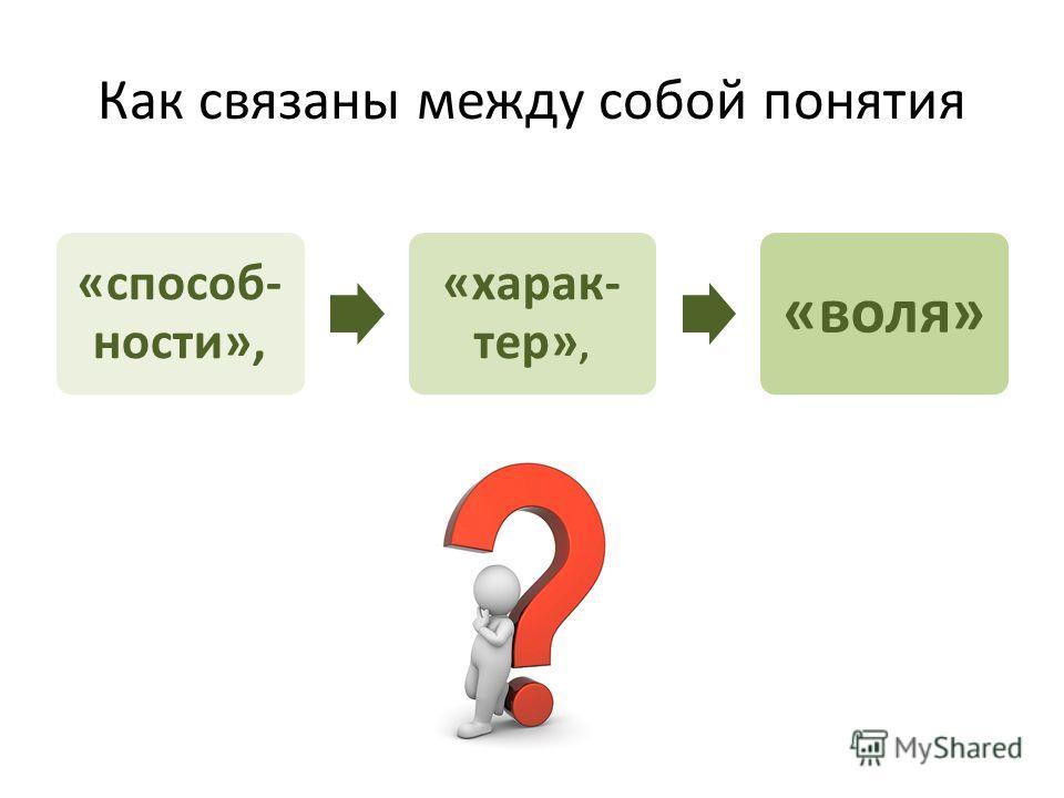 Как связаны между собой понятия «способ- ности», «харак- тер», «воля»