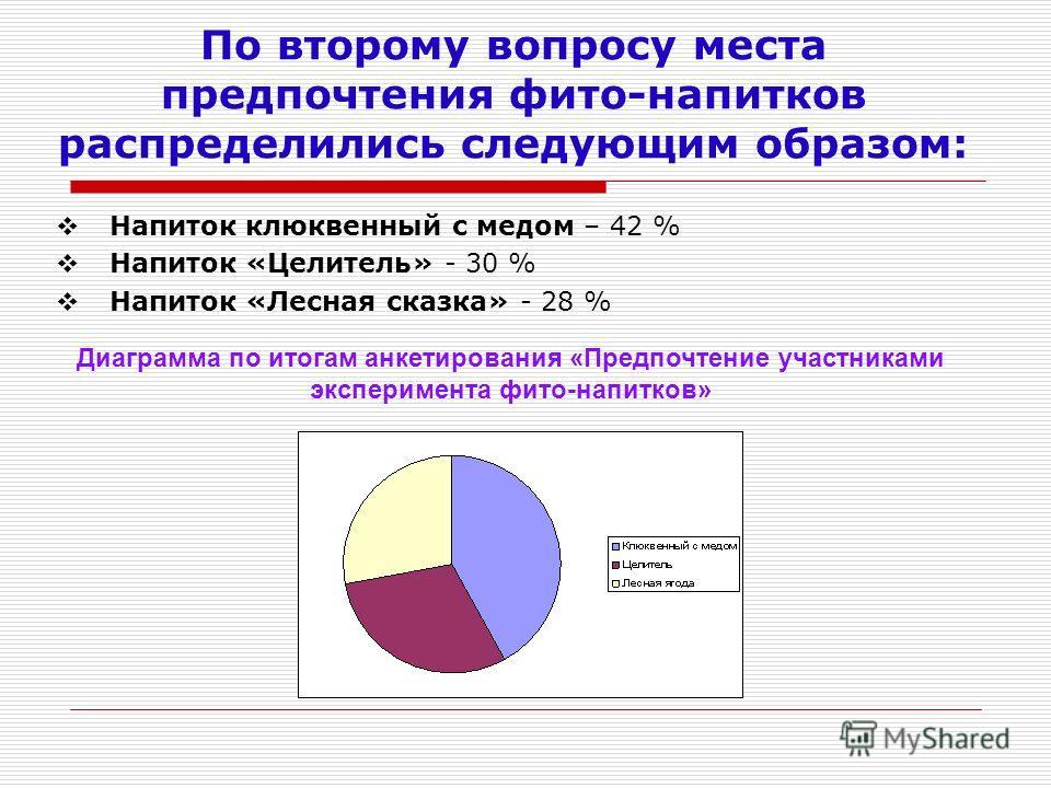 По второму вопросу места предпочтения фито-напитков распределились следующим образом: Напиток клюквенный с медом – 42 % Напиток «Целитель» - 30 % Напиток «Лесная сказка» - 28 % Диаграмма по итогам анкетирования «Предпочтение участниками эксперимента