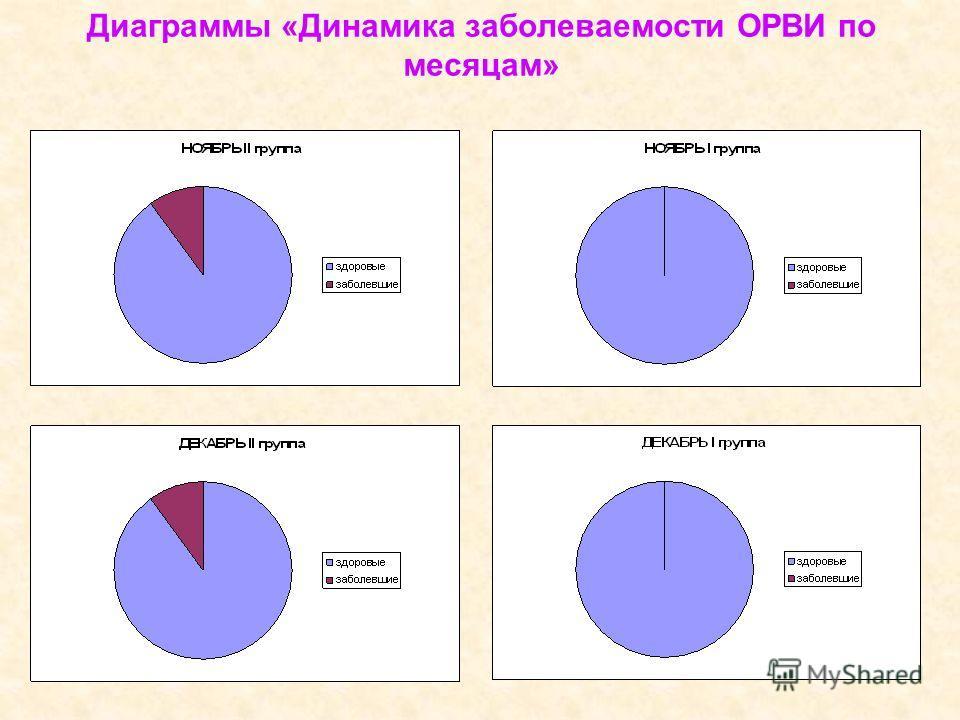 Диаграммы «Динамика заболеваемости ОРВИ по месяцам»