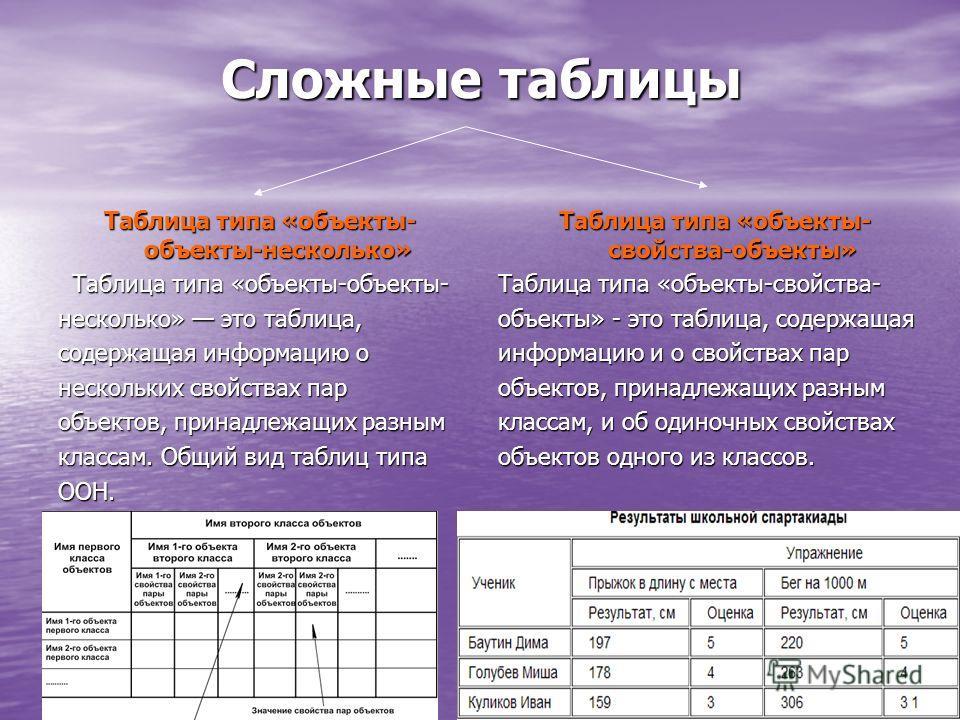 Сложные таблицы Таблица типа «объекты- объекты-несколько» Таблица типа «объекты-объекты- несколько» это таблица, содержащая информацию о нескольких свойствах пар объектов, принадлежащих разным классам. Общий вид таблиц типа ООН. Таблица типа «объекты