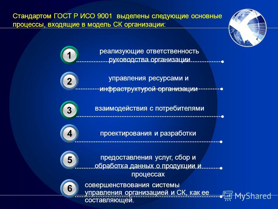 управления ресурсами и инфраструктурой организации 2 проектирования и разработки 4 реализующие ответственность руководства организации 31 взаимодействия с потребителями 33 Стандартом ГОСТ Р ИСО 9001 выделены следующие основные процессы, входящие в мо
