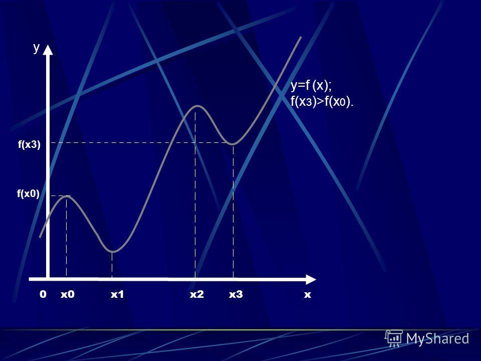 0 x0 x1 x2 x3 x y=f (x); f(x 3 )>f(x 0 ). y f(x3) f(x0)