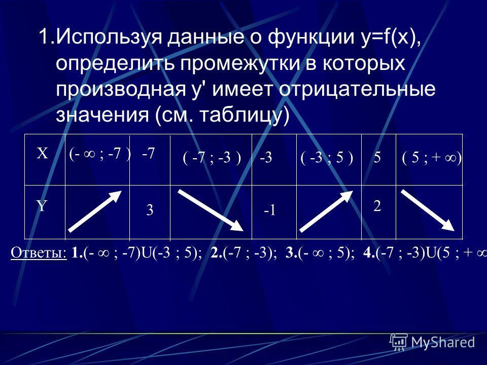1.Используя данные о функции y=f(x), определить промежутки в которых производная y' имеет отрицательные значения (см. таблицу) X Y -7 3 -3 5 2 (- ; -7 ) ( -7 ; -3 )( -3 ; 5 )( 5 ; + ) Ответы: 1.(- ; -7)U(-3 ; 5); 2.(-7 ; -3); 3.(- ; 5); 4.(-7 ; -3)U(