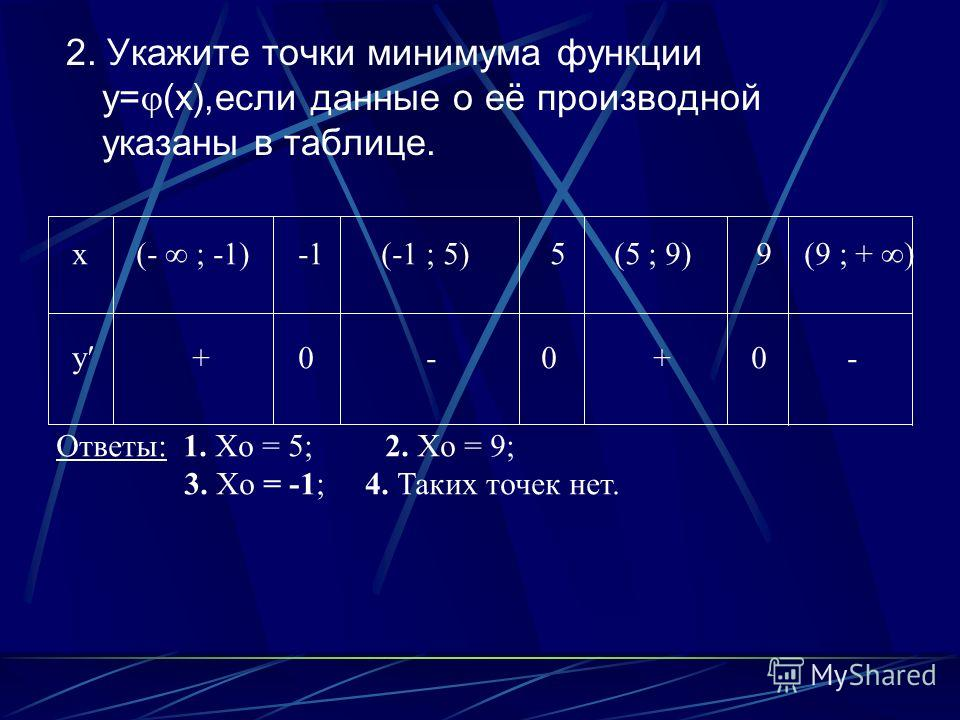 2. Укажите точки минимума функции y= (x),если данные о её производной указаны в таблице. x y + 0 - 0 + 0 - (- ; -1) -1 (-1 ; 5) 5 (5 ; 9) 9 (9 ; + ) Ответы: 1. Xo = 5; 2. Xo = 9; 3. Xo = -1; 4. Таких точек нет.