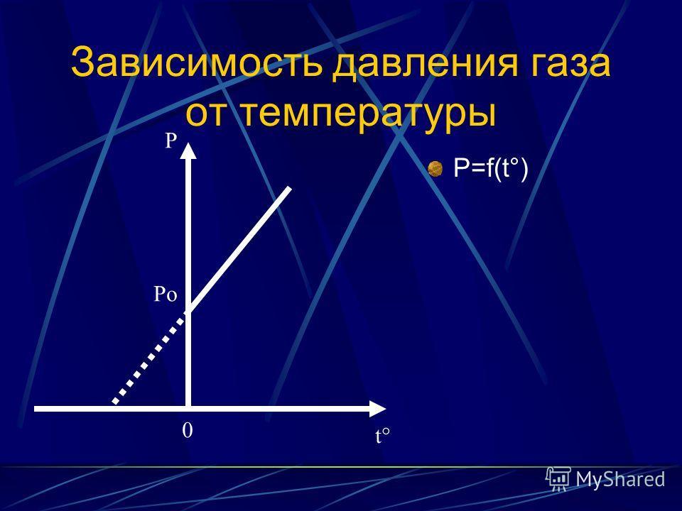 Зависимость давления газа от температуры P=f(t°) Po P 0 t°t°