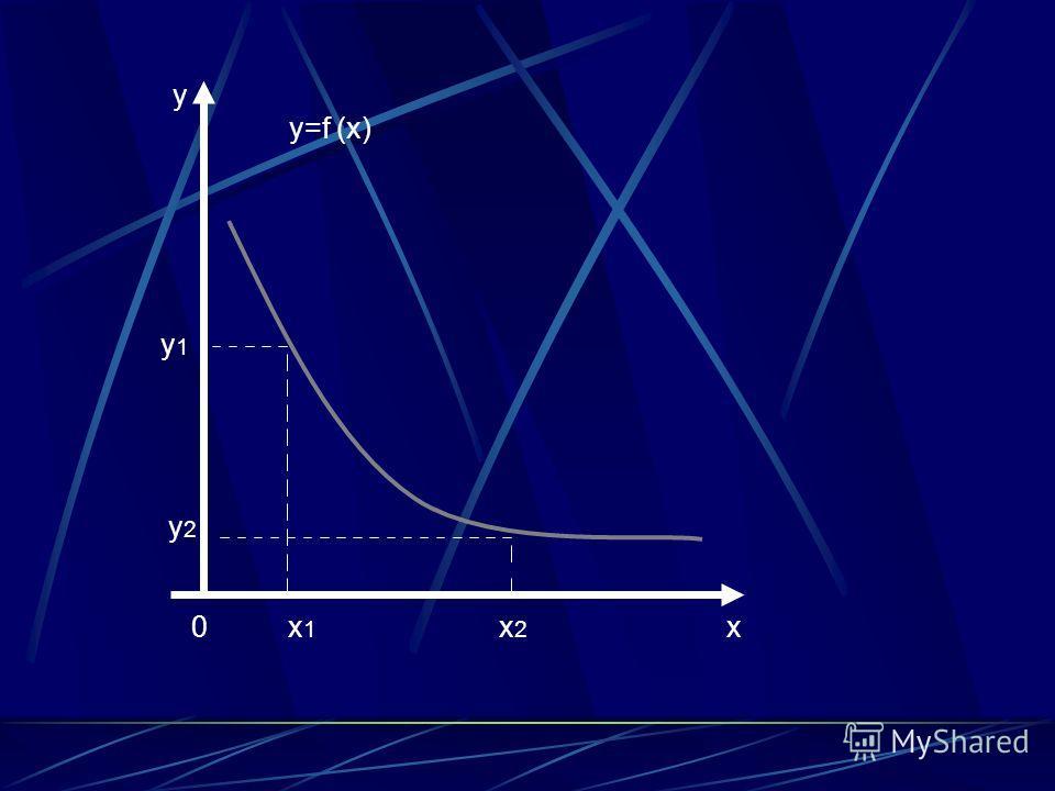 0 x 1 x 2 x y y 2 y 1 y=f (x)