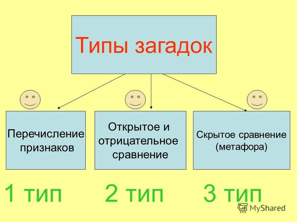 Типы загадок Перечисление признаков Открытое и отрицательное сравнение Скрытое сравнение (метафора) 3 тип2 тип1 тип