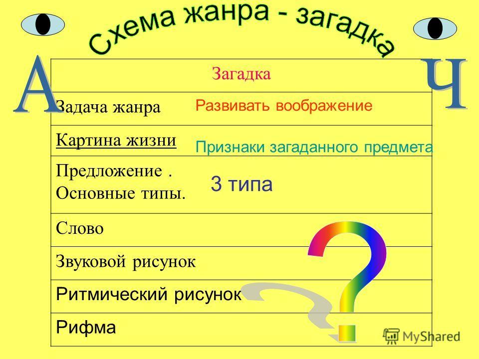 Загадка Задача жанра Картина жизни Предложение. Основные типы. Слово Звуковой рисунок Ритмический рисунок Рифма Развивать воображение 3 типа Признаки загаданного предмета