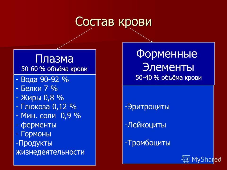 Состав крови Плазма 50-60 % объёма крови Форменные Элементы 50-40 % объёма крови - Вода 90-92 % - Белки 7 % - Жиры 0,8 % - Глюкоза 0,12 % - Мин. соли 0,9 % - ферменты - Гормоны -Продукты жизнедеятельности -Эритроциты -Лейкоциты -Тромбоциты