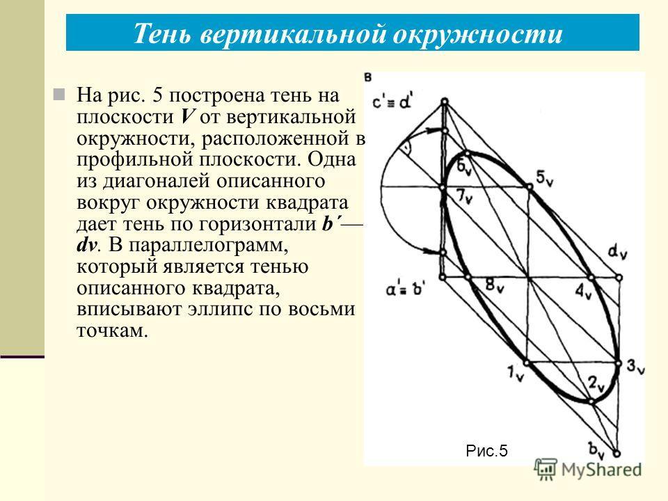 Тень вертикальной окружности Рис.5 На рис. 5 построена тень на плоскости V от вертикальной окружности, расположенной в профильной плоскости. Одна из диагоналей описанного вокруг окружности квадрата дает тень по горизонтали b´ dv. В параллелограмм, ко