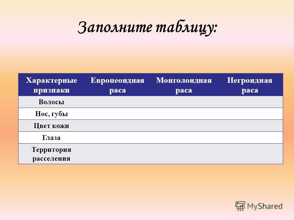 Заполните таблицу: Характерные признаки Европеоидная раса Монголоидная раса Негроидная раса Волосы Нос, губы Цвет кожи Глаза Территория расселения