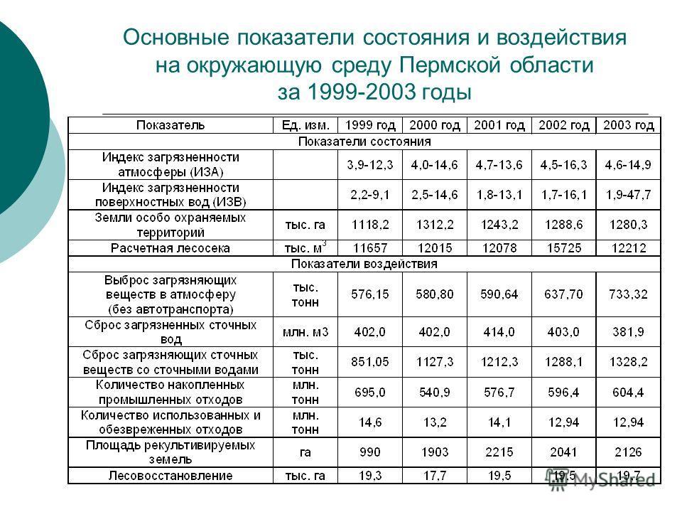 Основные показатели состояния и воздействия на окружающую среду Пермской области за 1999-2003 годы
