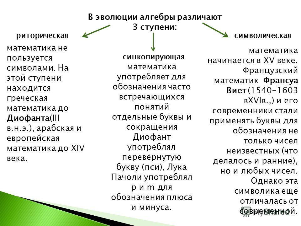 В эволюции алгебры различают 3 ступени: риторическая синкопирующая символическая математика не пользуется символами. На этой ступени находится греческая математика до Диофанта(III в.н.э.), арабская и европейская математика до XIV века. математика упо