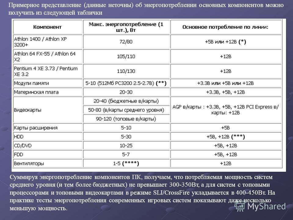 Примерное представление (данные неточны) об энергопотреблении основных компонентов можно получить из следующей таблички Суммируя энергопотребление компонентов ПК, получаем, что потребляемая мощность систем среднего уровня (и тем более бюджетных) не п