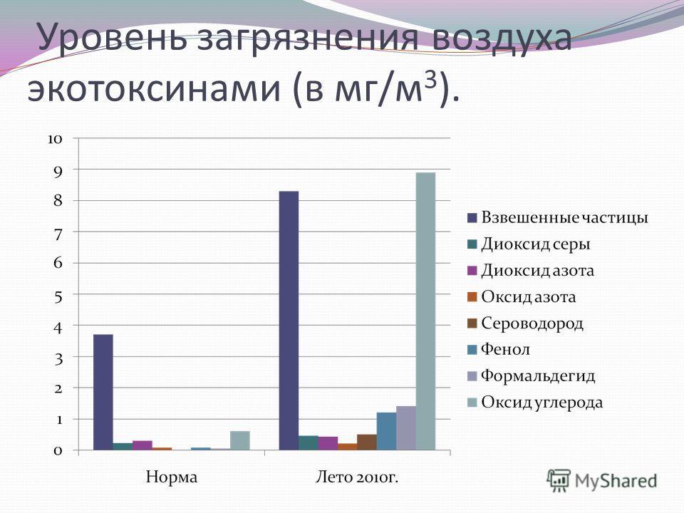 Уровень загрязнения воздуха экотоксинами (в мг/м 3 ).