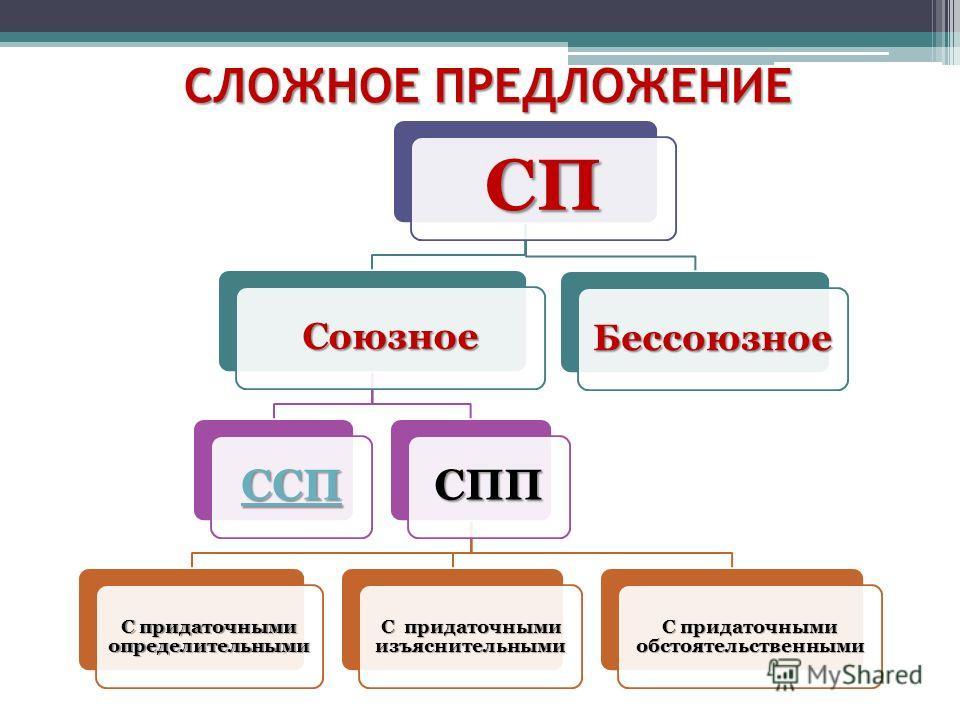 СЛОЖНОЕ ПРЕДЛОЖЕНИЕ СП Союзное ССП СПП С придаточными определительными С придаточными изъяснительными С придаточными обстоятельственными Бессоюзное