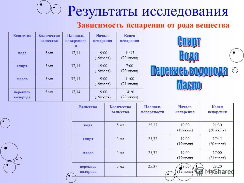 Результаты исследования Зависимость испарения от рода вещества ВеществоКоличество вещества Площадь поверхност и Начало испарения Конец испарения вода5 мл37,1419:00 (19июля) 11:35 (20 июля) спирт5 мл37,1419:00 (19июля) 7:00 (20 июля) масло5 мл37,1419: