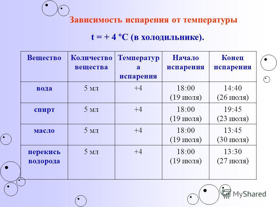 ВеществоКоличество вещества Температур а испарения Начало испарения Конец испарения вода5 мл+418:00 (19 июля) 14:40 (26 июля) спирт5 мл+418:00 (19 июля) 19:45 (23 июля) масло5 мл+418:00 (19 июля) 13:45 (30 июля) перекись водорода 5 мл+418:00 (19 июля