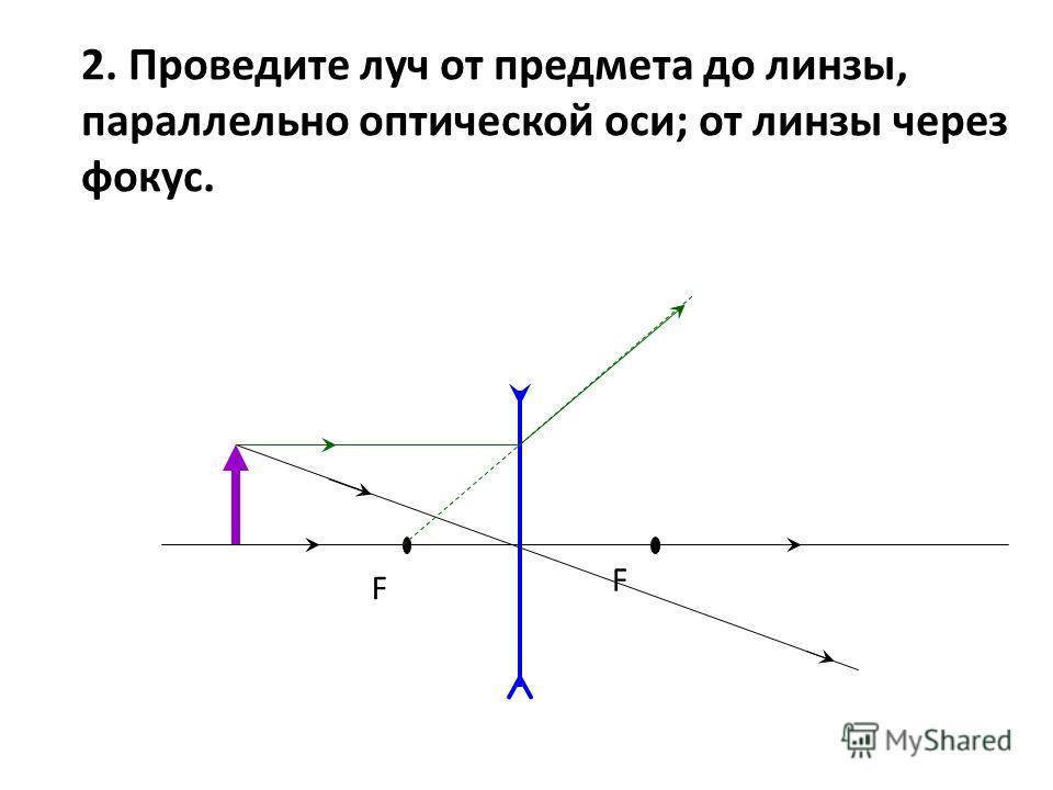 F F 2. Проведите луч от предмета до линзы, параллельно оптической оси; от линзы через фокус.