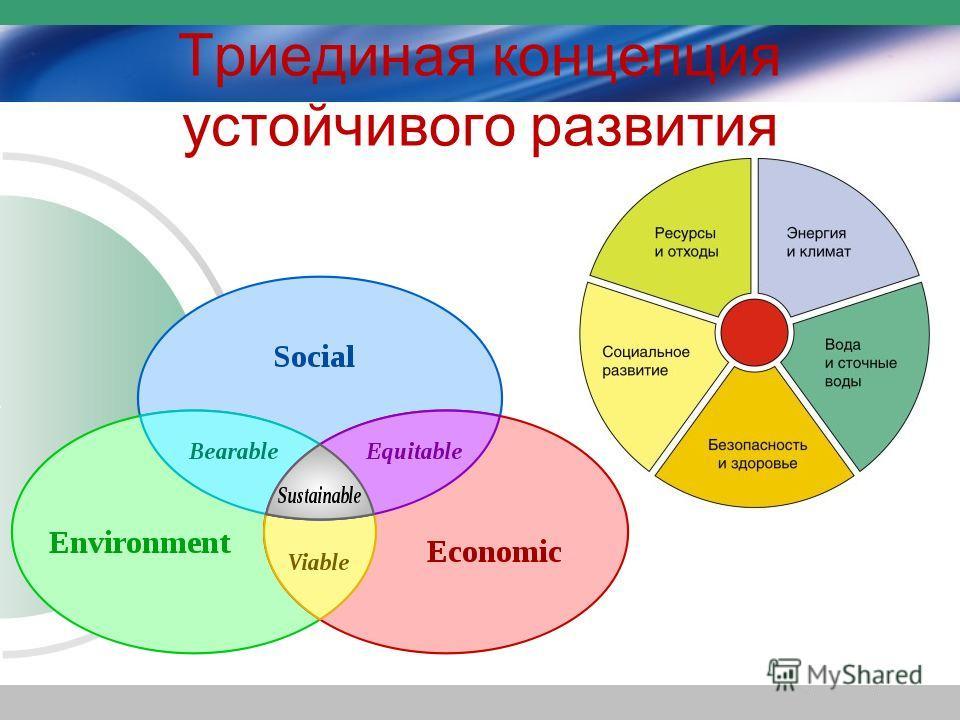 Триединая концепция устойчивого развития