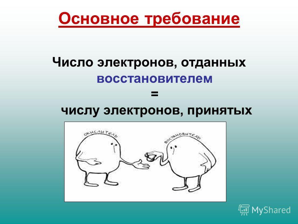 Основное требование Число электронов, отданных восстановителем = числу электронов, принятых окислителем