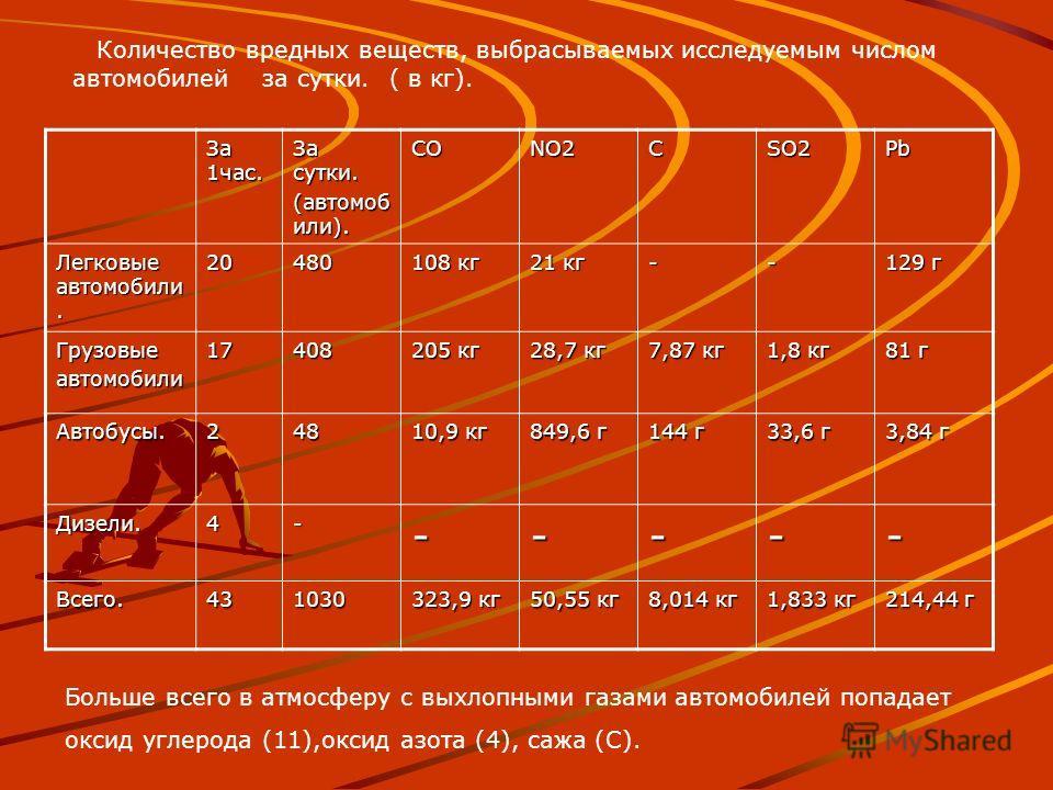 За 1час. За сутки. (автомоб или). CONO2C SO2 Pb Легковые автомобили. 20480 108 кг 21 кг -- 129 г Грузовыеавтомобили17408 205 кг 28,7 кг 7,87 кг 1,8 кг 81 г Автобусы.248 10,9 кг 849,6 г 144 г 33,6 г 3,84 г Дизели.4------ Всего.431030 323,9 кг 50,55 кг