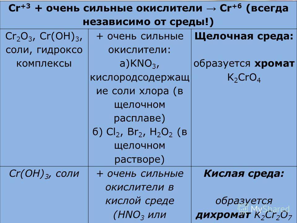 Повышение степеней окисления хрома Cr +3 + очень сильные окислители Cr +6 (всегда независимо от среды!) Cr 2 O 3, Cr(OH) 3, соли, гидроксо комплексы + очень сильные окислители: а)KNO 3, кислородсодержащ ие соли хлора (в щелочном расплаве) б) Cl 2, Br