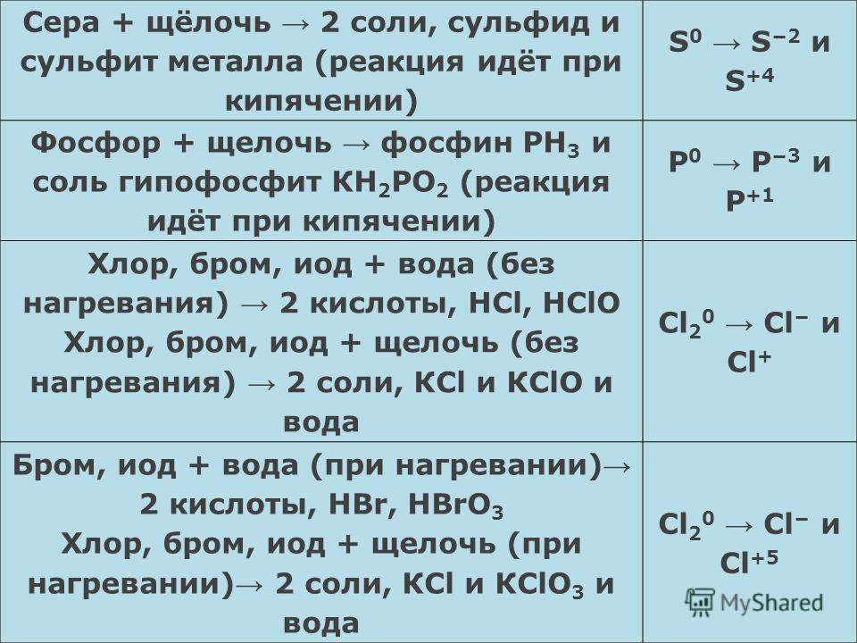 Диспропорционирование Реакции диспропорционирования это реакции, в которых один и тот же элемент является и окислителем, и восстановителем, одновременно и повышая, и понижая свою степень окисления: Сера + щёлочь 2 соли, сульфид и сульфит металла (реа