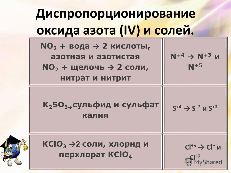 Диспропорционирование оксида азота (IV) и солей. NO 2 + вода 2 кислоты, азотная и азотистая NO 2 + щелочь 2 соли, нитрат и нитрит N +4 N +3 и N +5 K 2 SO 3 сульфид и сульфат калия S +4 S 2 и S +6 KClO 3 2 соли, хлорид и перхлорат КСlO 4 Cl +5 Cl и Cl