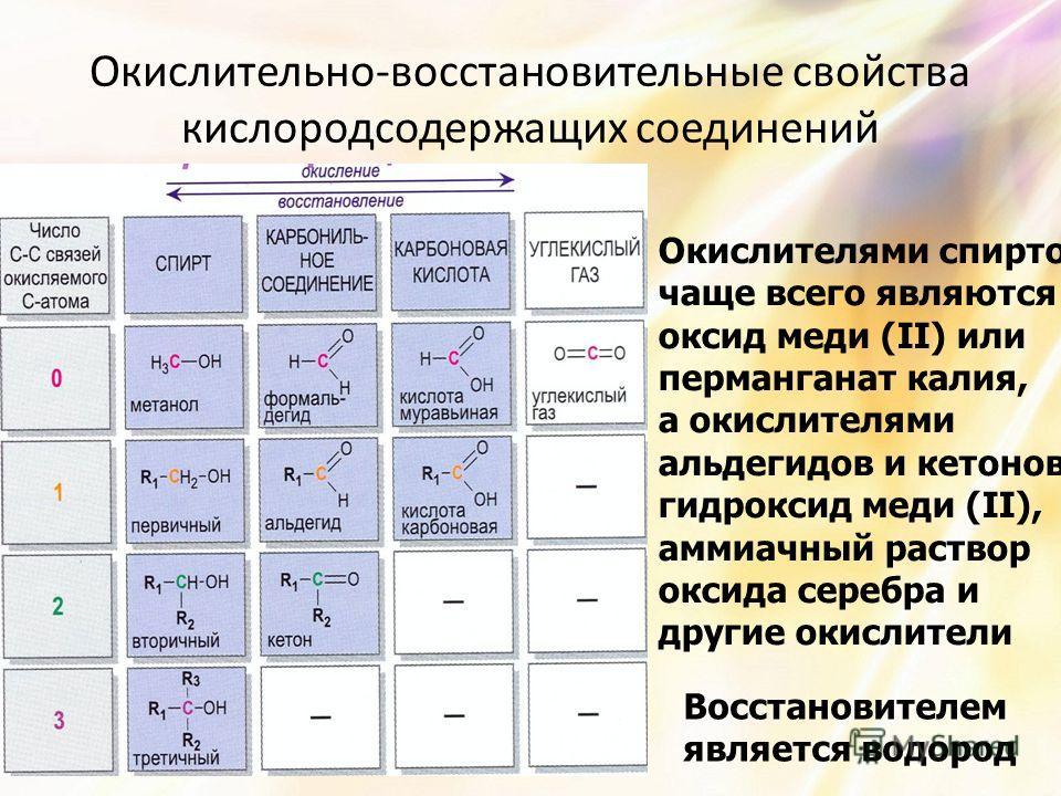 Окислительно-восстановительные свойства кислородсодержащих соединений Окислителями спиртов чаще всего являются оксид меди (II) или перманганат калия, а окислителями альдегидов и кетонов - гидроксид меди (II), аммиачный раствор оксида серебра и другие