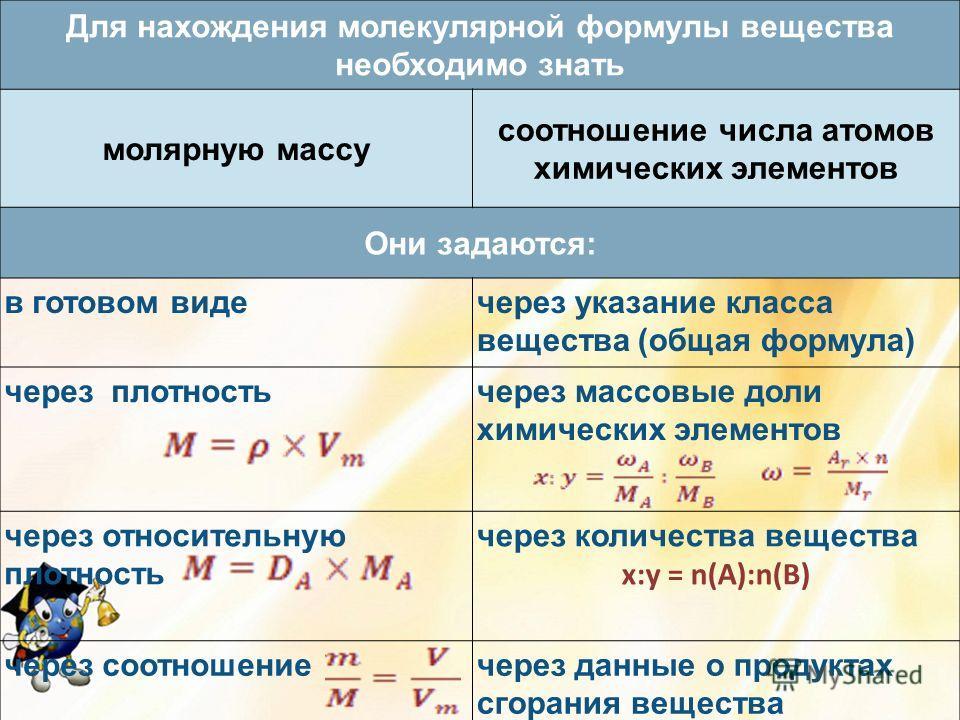 Для нахождения молекулярной формулы вещества необходимо знать молярную массу соотношение числа атомов химических элементов Они задаются: в готовом видечерез указание класса вещества (общая формула) через плотностьчерез массовые доли химических элемен