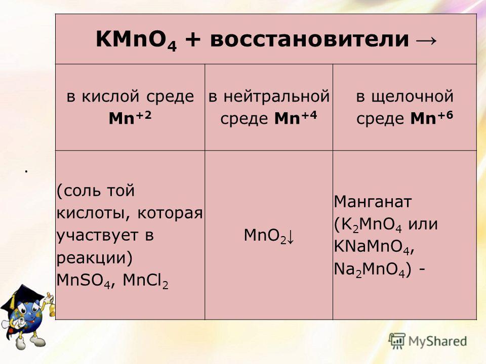 . KMnO 4 + восстановители в кислой среде Mn +2 в нейтральной среде Mn +4 в щелочной среде Mn +6 (соль той кислоты, которая участвует в реакции) MnSO 4, MnCl 2 MnO 2 Манганат (K 2 MnO 4 или KNaMnO 4, Na 2 MnO 4 ) -