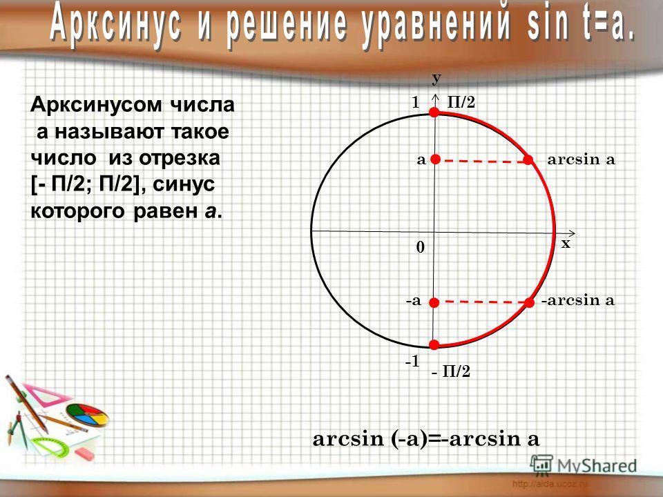 у х 0 1 Арксинусом числа а называют такое число из отрезка [- П/2; П/2], синус которого равен а. arcsin а П/2 - П/2 а arcsin (-a)=-arcsin a -а -arcsin а