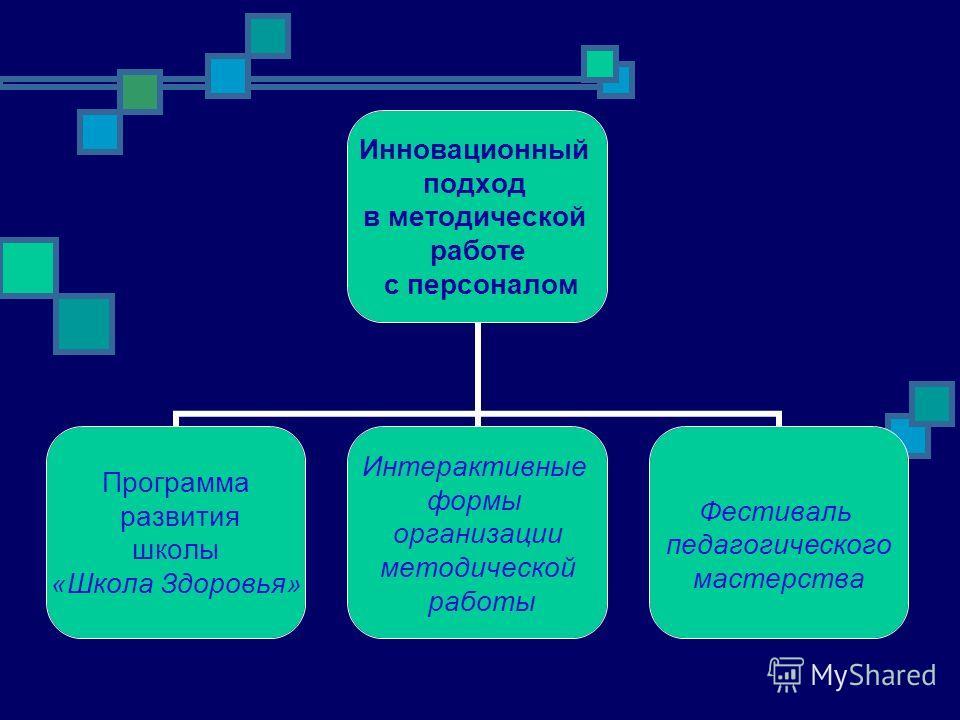 Инновационный подход в методической работе с персоналом Программа развития школы «Школа Здоровья» Интерактивные формы организации методической работы