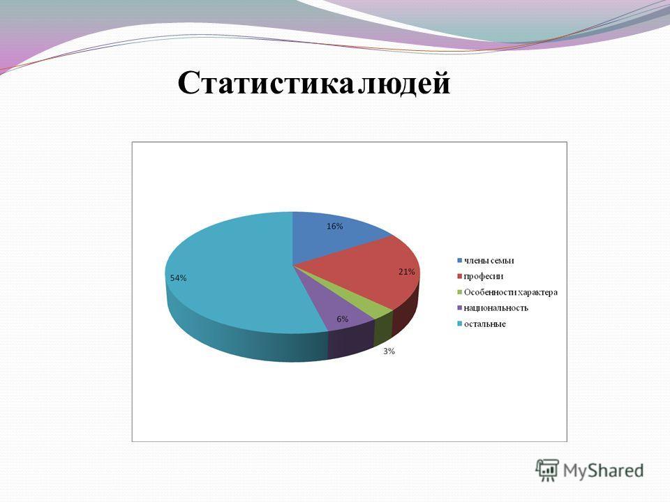 Статистика людей