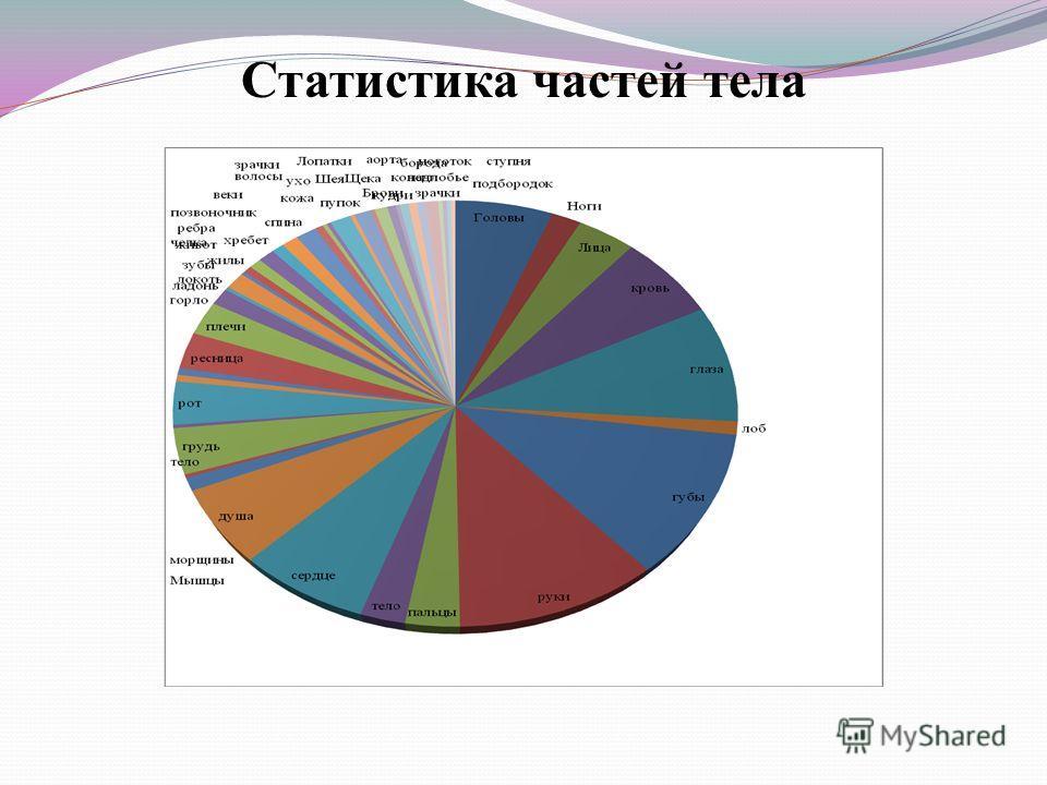 Статистика частей тела