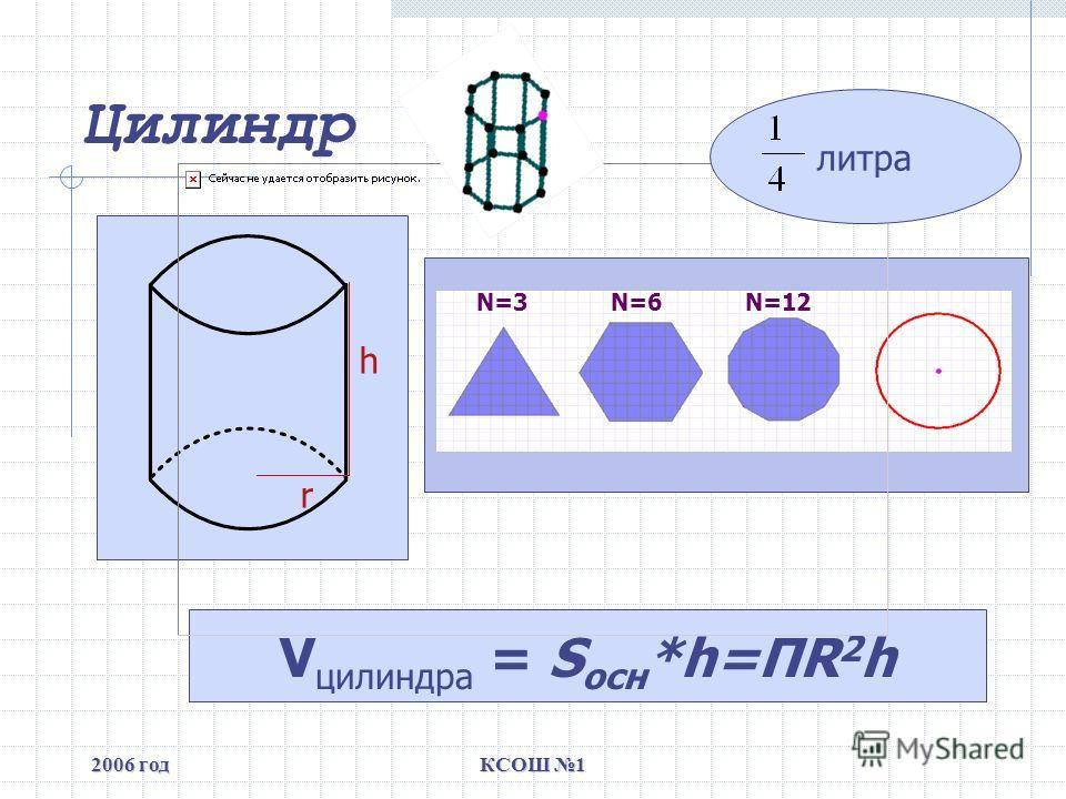 2006 годКСОШ 1 Цилиндр V цилиндра = S осн *h=ПR 2 h N=3N=6N=12 h r литра
