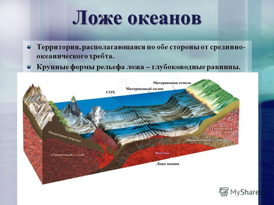 Ложе океанов Территория, располагающаяся по обе стороны от срединно- океанического хребта. Крупные формы рельефа ложа – глубоководные равнины.