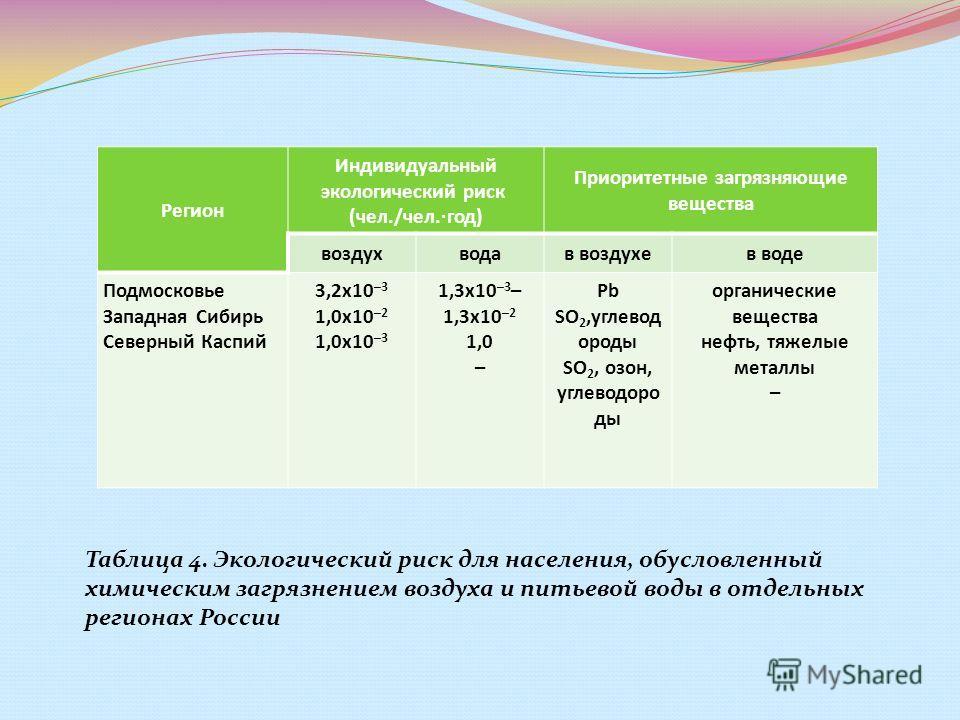 Регион Индивидуальный экологический риск (чел./чел.·год) Приоритетные загрязняющие вещества воздухводав воздухев воде Подмосковье Западная Сибирь Северный Каспий 3,2х10 –3 1,0х10 –2 1,0х10 –3 1,3х10 –3 – 1,3х10 –2 1,0 – Pb SO 2,углевод ороды SO 2, оз
