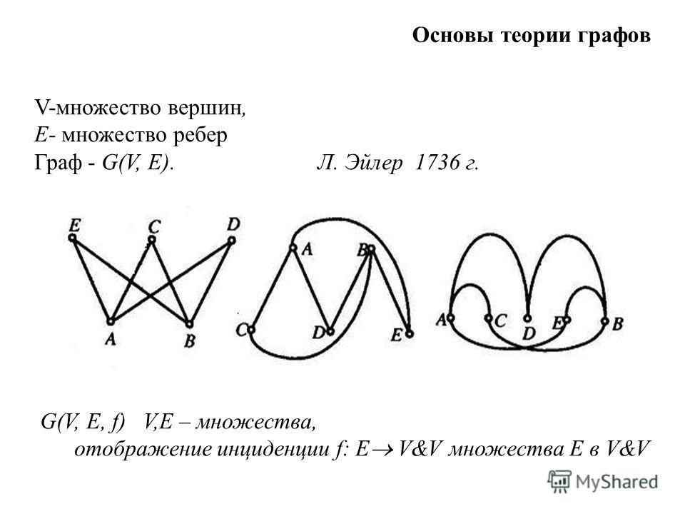 V-множество вершин, E- множество ребер Граф - G(V, Е). Л. Эйлер 1736 г. G(V, Е, f) V,E – множества, отображение инциденции f: Е V&V множества Е в V&V Основы теории графов