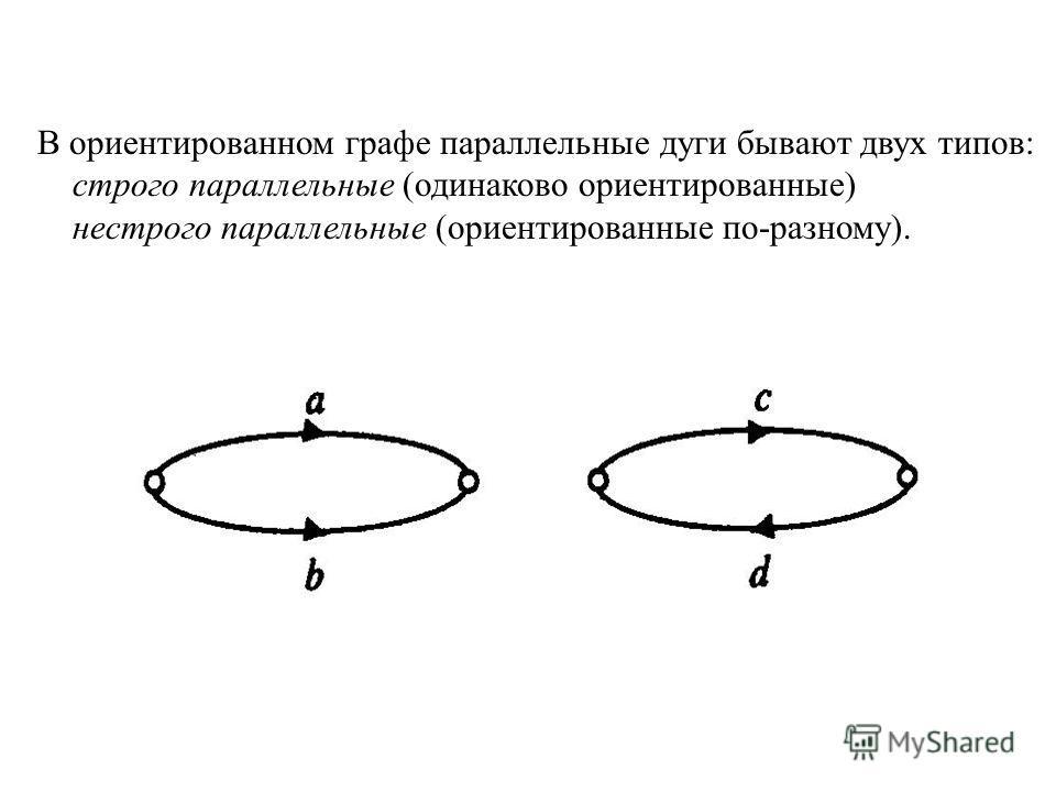 В ориентированном графе параллельные дуги бывают двух типов: строго параллельные (одинаково ориентированные) нестрого параллельные (ориентированные по-разному).